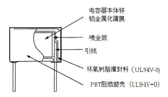 深圳市佳明新电子有限公司,公司前身最早於1977年成立於台湾板桥市,专注於电容器等电子元件的研发与生产,1997年在广东省惠州市投资成立电容器工厂,占地面积13000平米,厂房面积8000平方米,是专业生产电容器电子零件的中台合资企业。每年生产的金属膜电容、铝电解电容、穿心电容、陶瓷电容、独石电容等被动元器件达5-10亿只,2007年因公司加大对内地市场的扩展力度,扩产工厂位於深圳市宝安石岩镇山成工业区宝大洲社区。 佳明新60%-70%以上产品出口台湾、欧美、印度等世界各地,30%-40%销往中国大陆