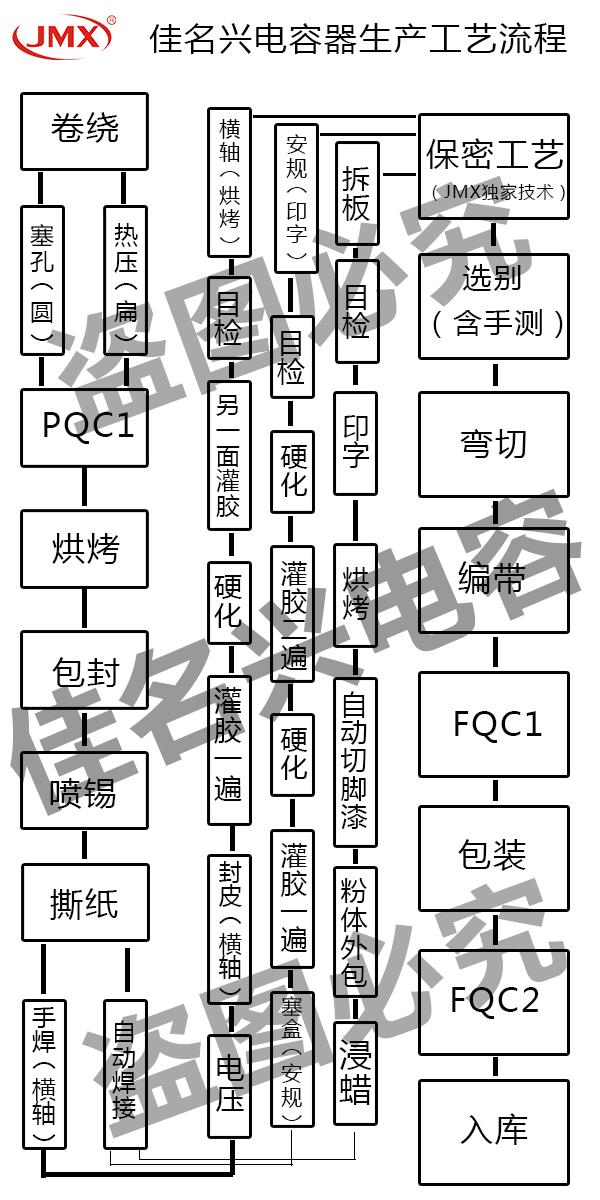 佳名兴电容器生产工艺流程图